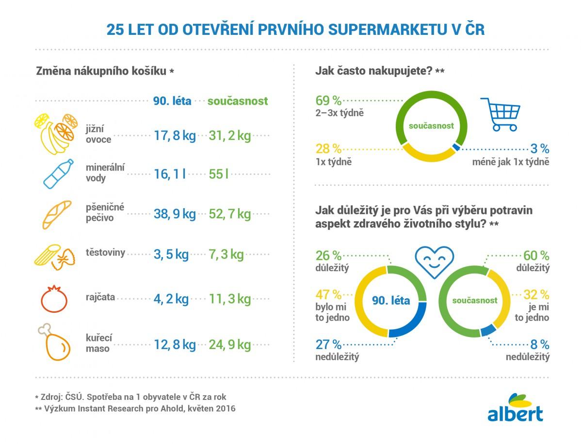 Při této příležitosti si Ahold ze zdrojů ČSÚ vytvořil statistiku porovnání nákupů dnes a před 25 lety