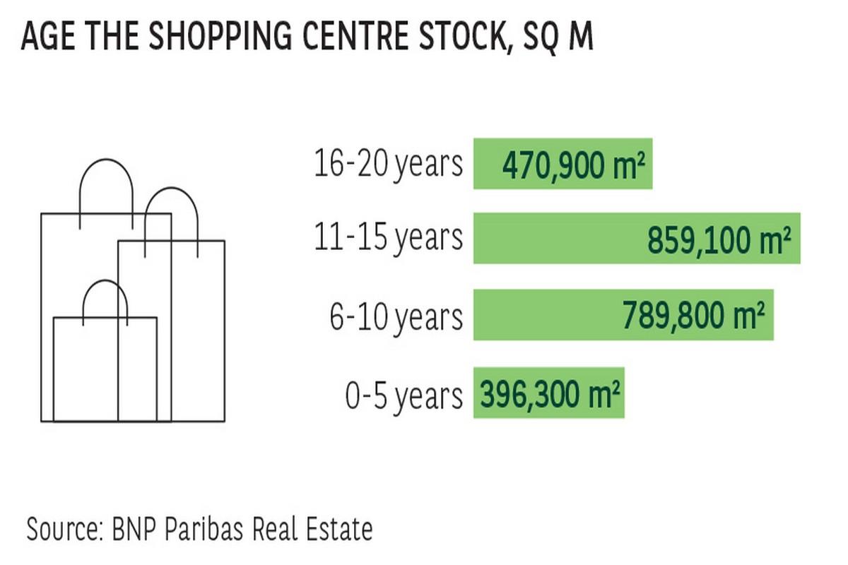 Rozložení obchodních center podle stáří a velikosti. Zdroj: BNP Paribas Real Estate