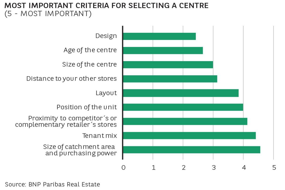 Nejdůležitější kritéria pro maloobchodní nájemce při výběru pronájmu. Zdroj: BNP Paribas Real Estate