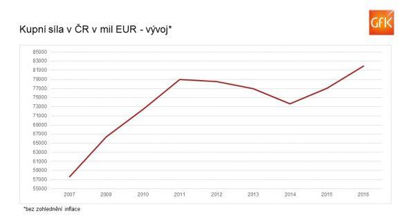 Vývoj kupní síly v Česku za posledních deset let