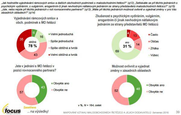 Jak se na vyjednávání rámcových smluv dívají dodavatelé. Zdroj: Studie Focus
