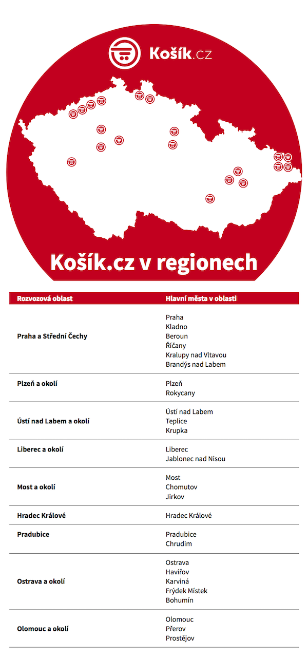 Kam Košík.cz rozváží