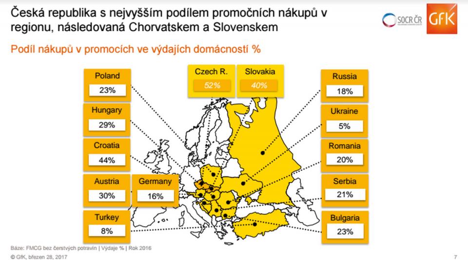 Podíl promočních nákupů v regionu, Zdroj: GfK