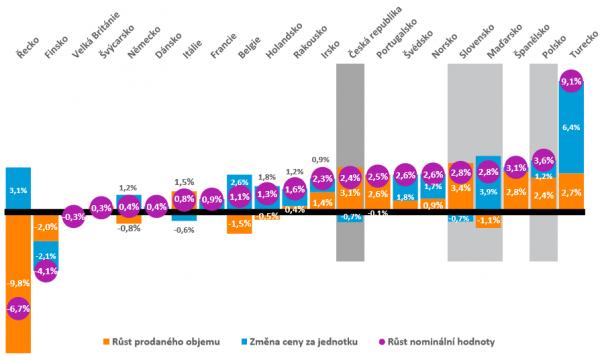 Dynamika evropského trhu s rychloobrátkovým zbožím. Zdroj: Nielsen