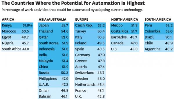 Státy podle kontinentů s nejpravděpodobnějším nástupem automatizace. Zdroj: McKinsey