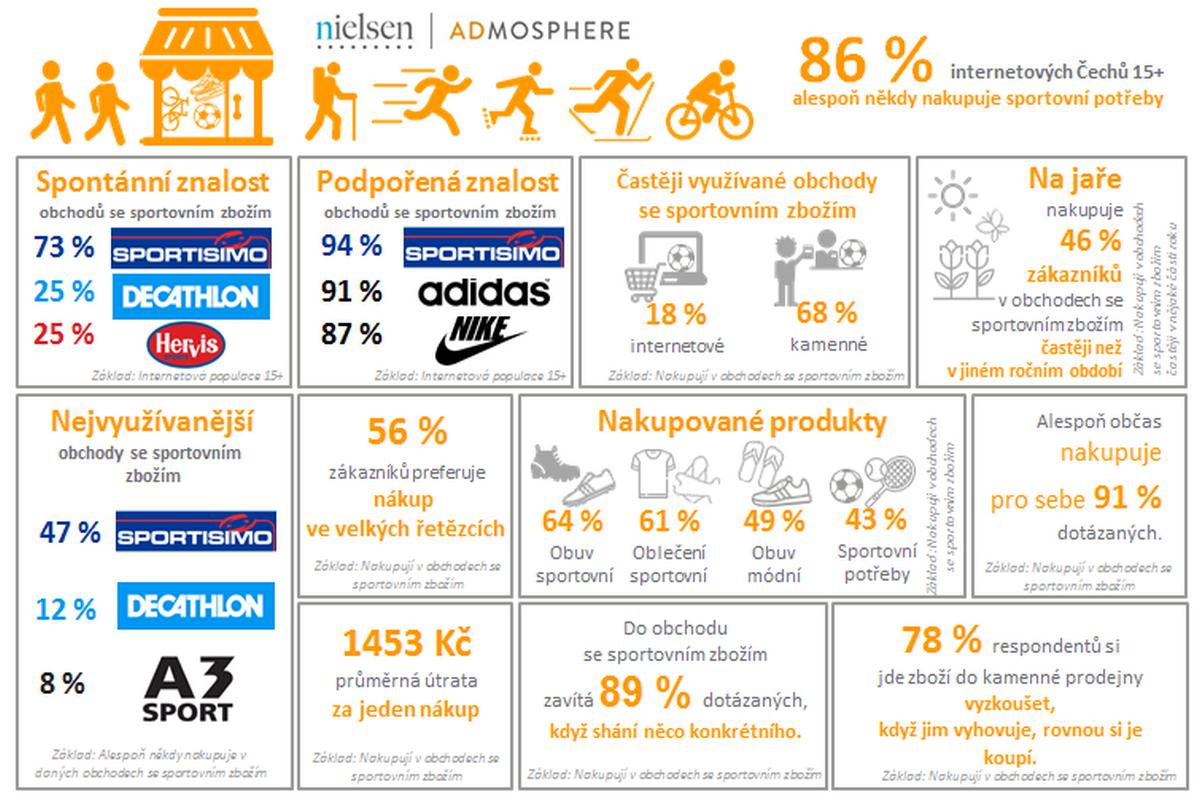 Češi a sportovní zboží  nejznámější je Sportisimo 1390b69229