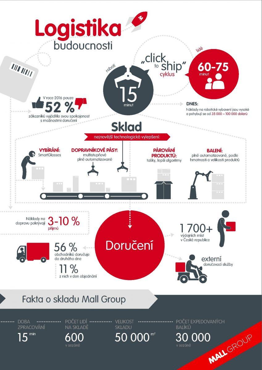 Infografika logistiky Mallu