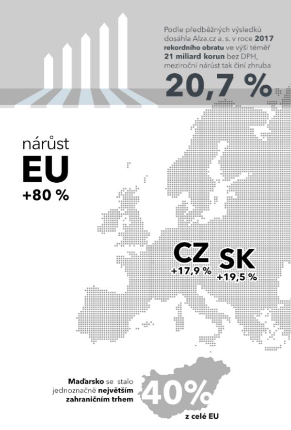 Hospodářské výsledky Alza.cz za rok 2017