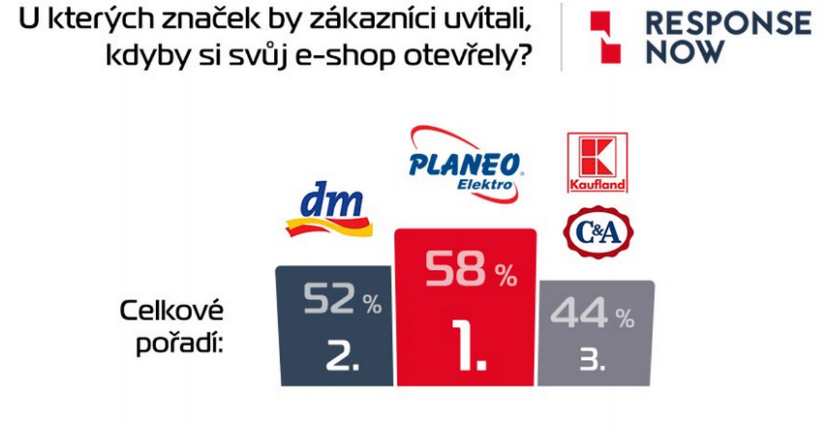 Závěry studie Retail 2018 od Acomware a response:now