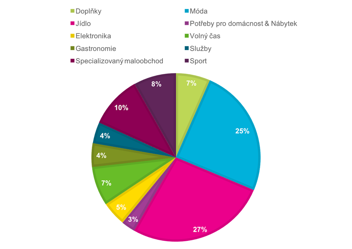 Segmenty zastoupené obchodních centrech v Česku