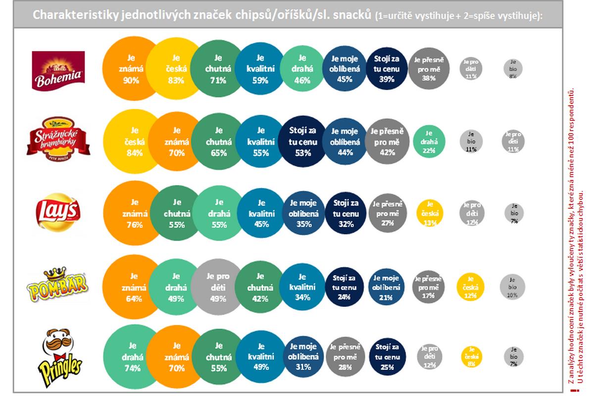 Hodnocení jednotlivých značek chipsů zákazníky