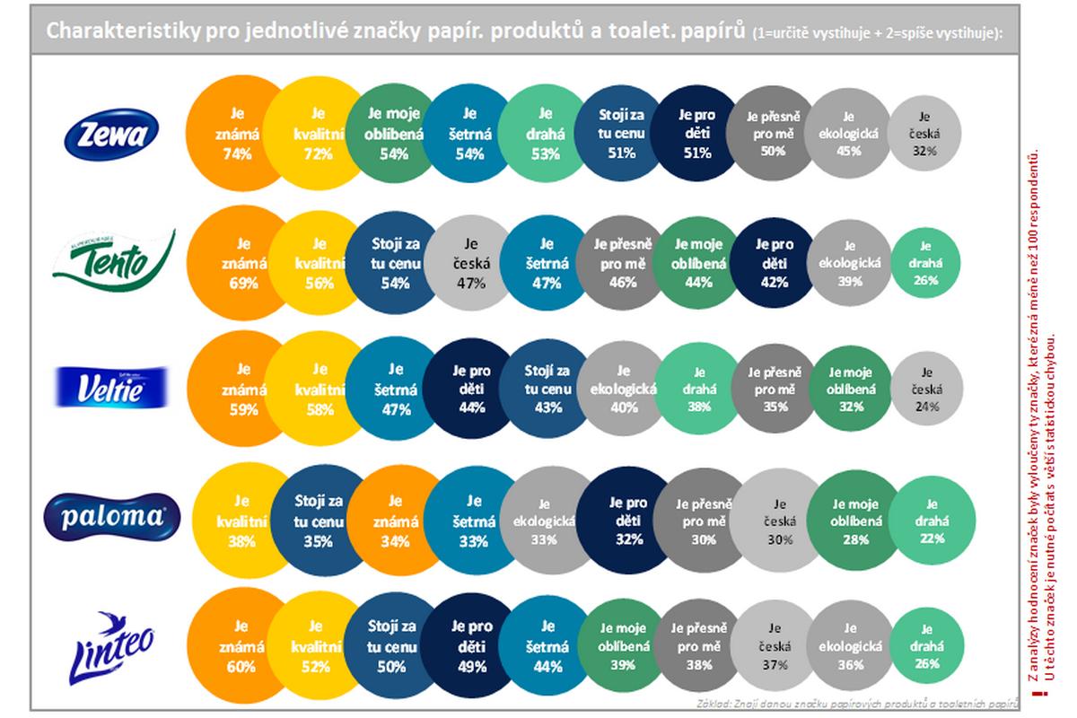 Hodnocení jednotlivých značek spotřebiteli